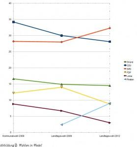 Wahlergebnisse in Wedel